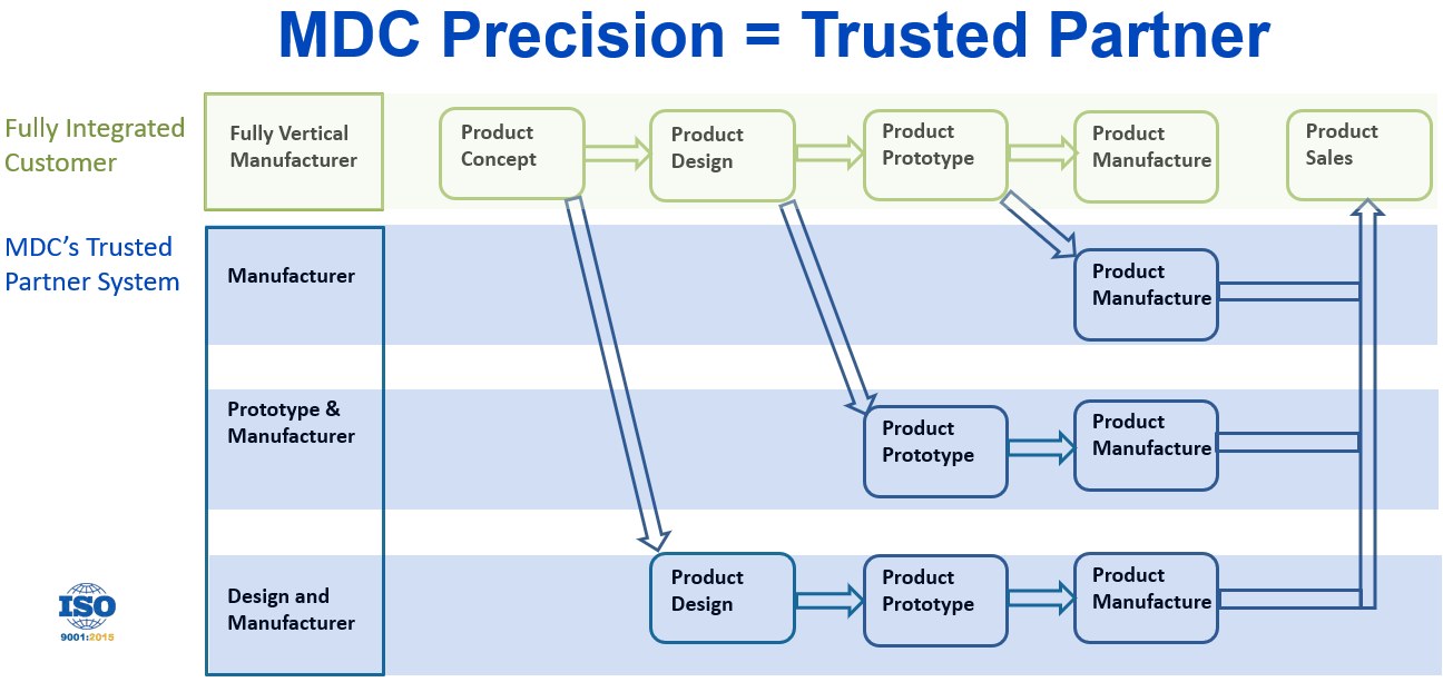 MDC Trusted Manufacturing Partner System